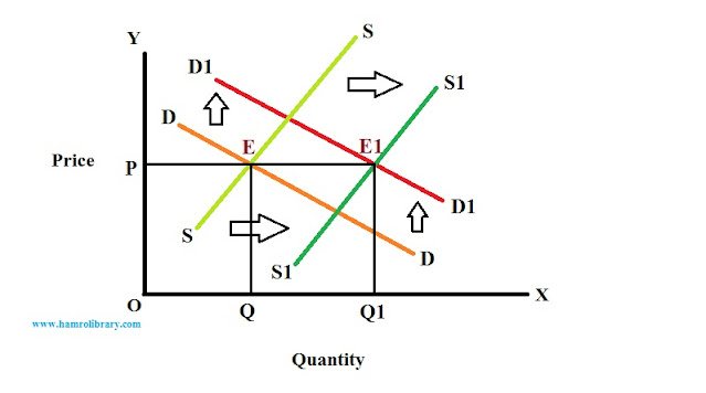 Effect-of-shift-in-both-demand-and-supply-curve