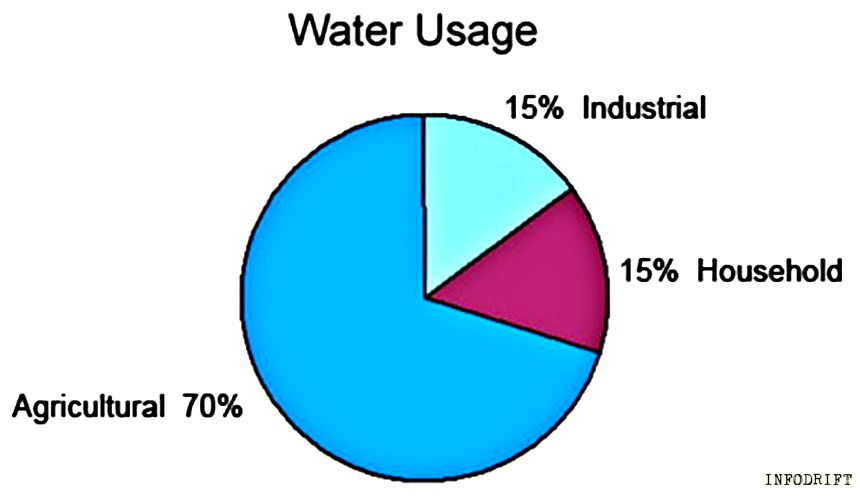 water usage system in India