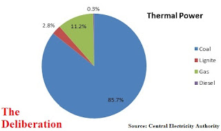 Thermal Power - India