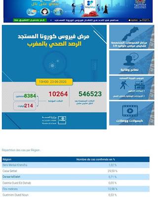 عاجل...المغرب يعلن عن تسجيل 92 إصابة جديدة مؤكدة ليرتفع العدد إلى 10264 مع تسجيل 18 حالة شفاء✍️👇👇👇