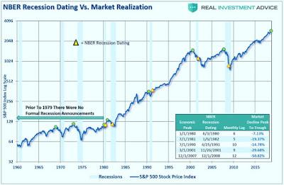 indicateur tardif de l'économie