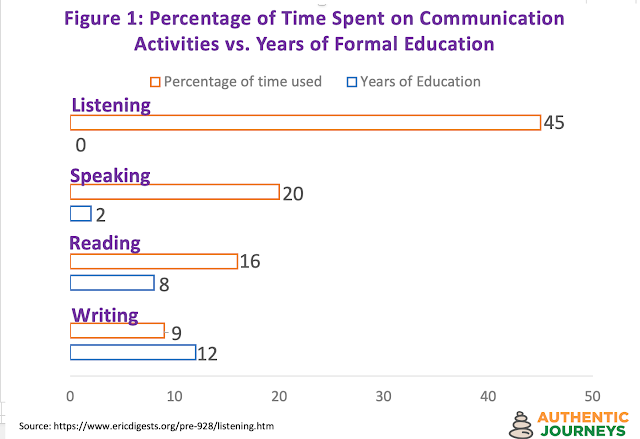 How educated are we in the four main communication activities?