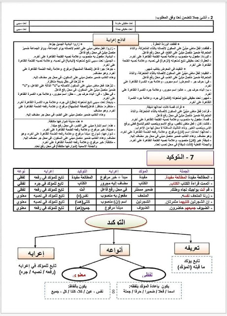 جميع ملخصات دروس اللغة العربية الأسدوس الثاني للسنة الثانية إعدادي