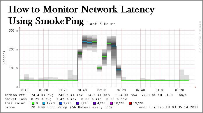 smokeping linux