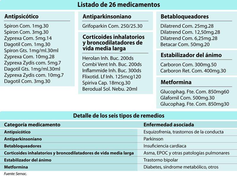 devolución de plata por compensación en Caso Farmacias