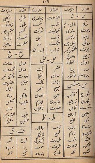Urdu grammar online: alfaz mutradif in urdu