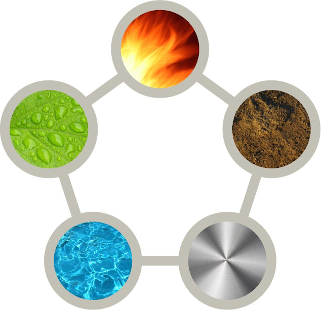 The Five Elements of Nature - wood, fire, earth, metal and water