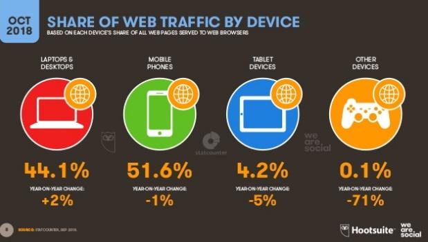 trafico-web-por-dispositivos-octubre-2018
