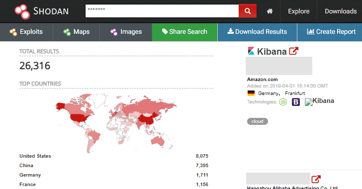 Thousands of Unprotected Kibana Instances Exposing Elasticsearch Databases