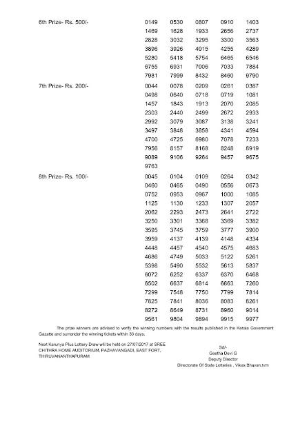 Kerala lottery Result_Karunya Plus (KN-170) on July 20, 2017_Part 02