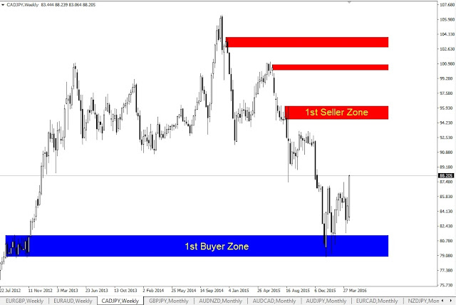 Forex Outlook, CADJPY Weekly Chart