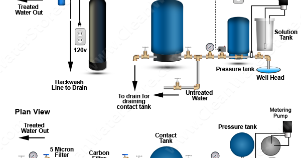 Clean Well Water Report How Can I Fix My Smelly Well