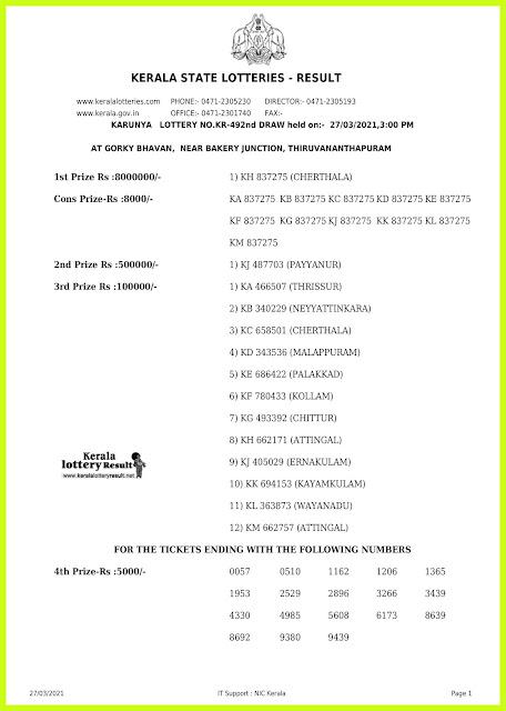 Off. Kerala Lottery Result 27.03.2021 Out, Karunya KR-492 Winners List