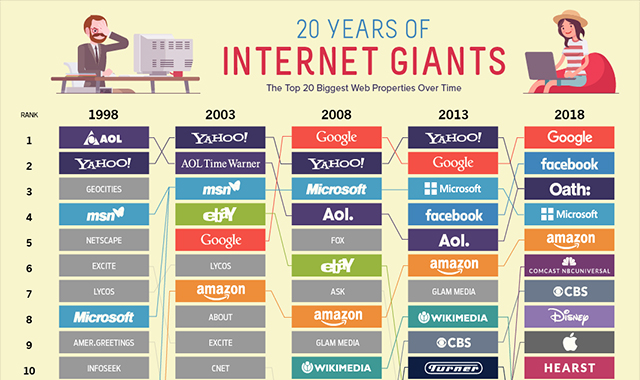 The 20 Internet Giants That Rule the Web