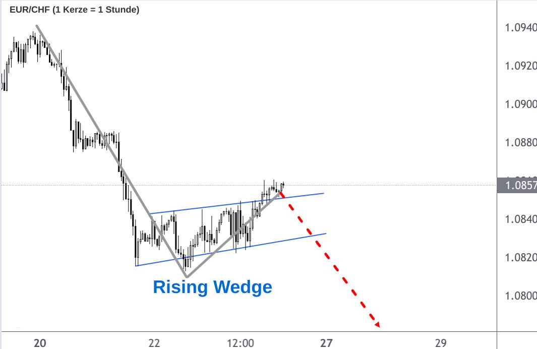 EUR/CHF-Kurs Kerzenchart Rising Wedge