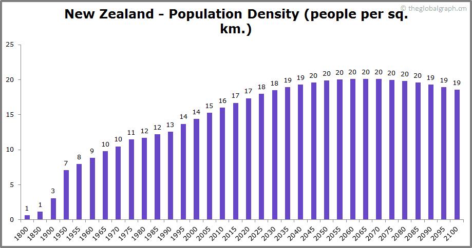 New Zealand  Population Density (people per sq. km.)