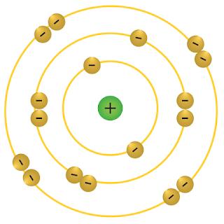 Gambar konfigurasi elektron untuk atom netral 18Ar