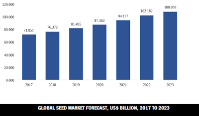 global seed market size