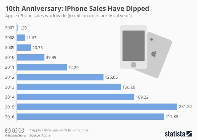 Infografik-angka-penjualan-iPhone-selama-10-tahun