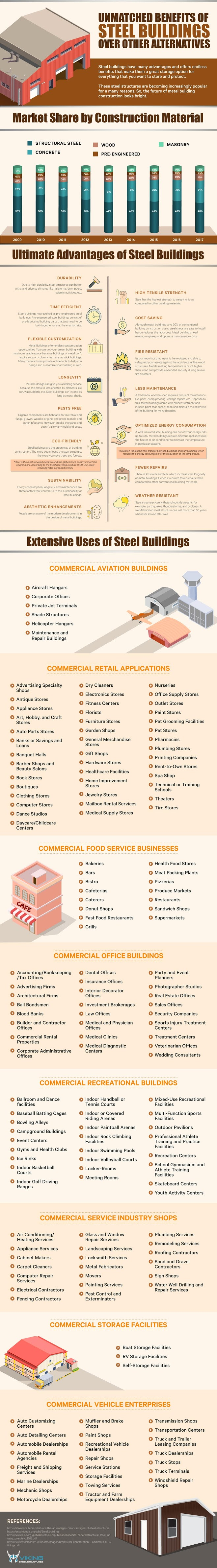 Unmatched Benefits of Steel Buildings over Other Alternatives #infographic #Construction #Steel Buildings #Benefits of Steel Buildings
