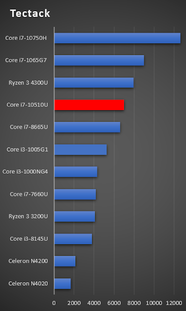 Intel Core i7-10510U 1.8-4.9 GHz