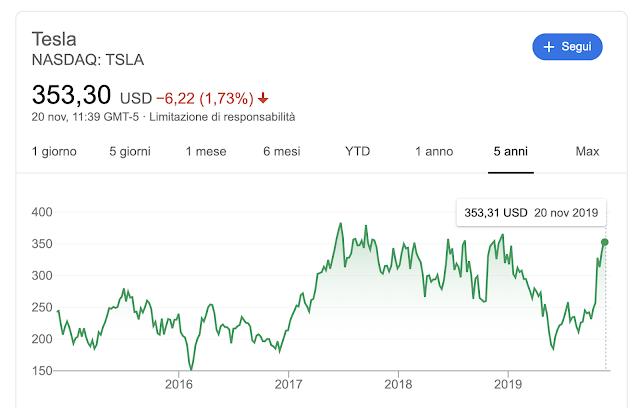 Previsione Azioni Tesla fra 5 anni: cosa possiamo aspettarci.
