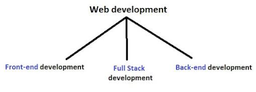Types of web development