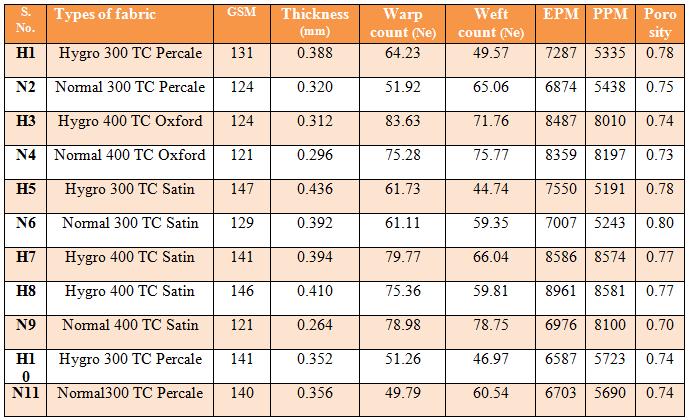 Parameters of various hygro and normal yarn fabrics