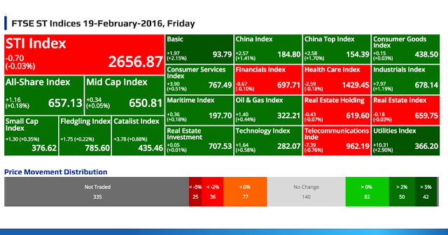 SGX Top Gainers, Top Losers, Top Volume, Top Value & FTSE ST Indices 19-February-2016, Friday @ SG ShareInvestor