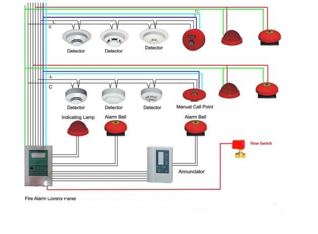Kapling Bisnis para pekerja: Sistem fire Alarm Gedung