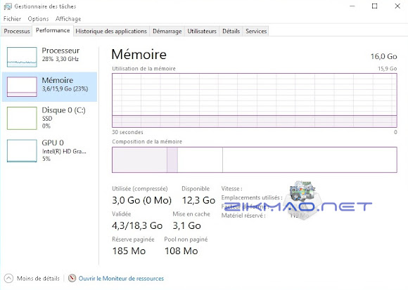 gestion taches mesure memory