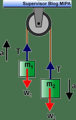 Rumus Percepatan : rumus, percepatan, Kumpulan, Rumus, Percepatan, Tegangan, Sistem, Katrol, Materi, Dinamika, Translasi, FISIKABC