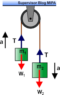 Rumus Percepatan dan Tegangan Tali pada Sistem Katrol tetap
