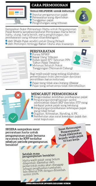 Prosedur Tax Amnesty