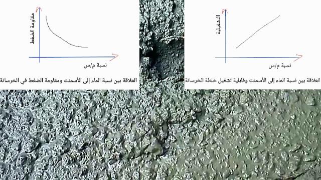 أهمية نسبة الماء إلى الأسمنت (م/س) في الخرسانة