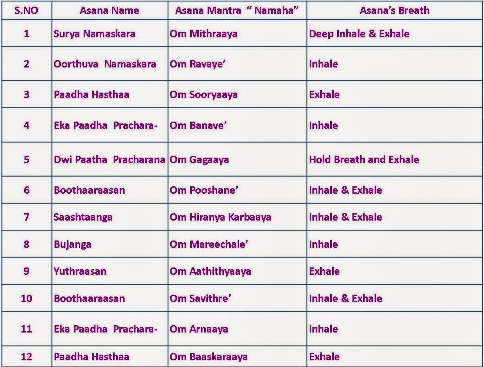 Surya Namaskar: Surya Namaskar - Asana, Breath Table