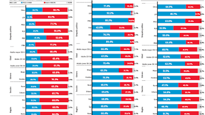Encuesta Gallup-Hoy:  La mayoría cree que sin Leonel el PLD podría perder las elecciones