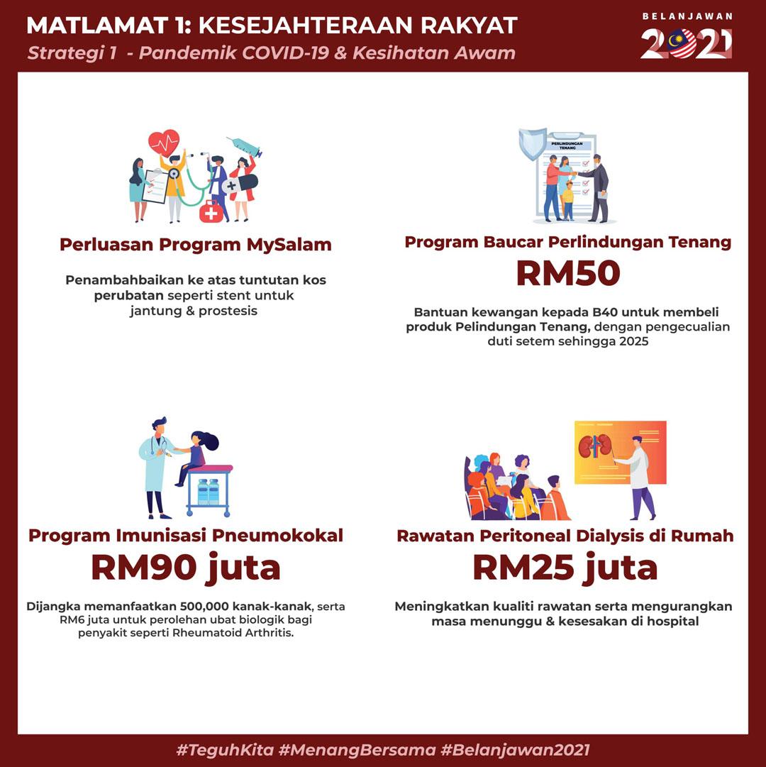Intipati Bajet / Belanjawan 2021