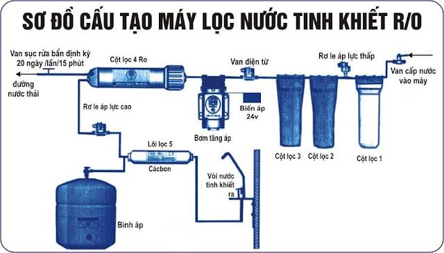 Sơ đồ máy lọc nước