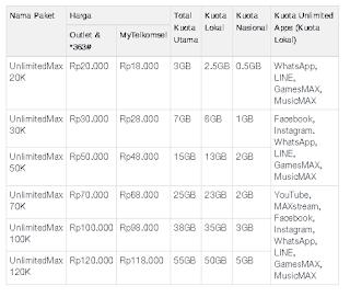 Harga Paket unlimitedMAX Telkomsel
