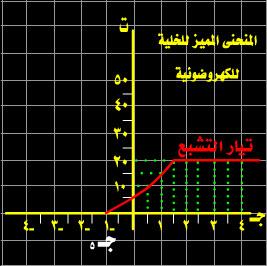 جهد الإيقاف للخلية الكهروضوئية ـ الجهد السالب للآنود ـ تجربة مليكان 3، تعريف جهد الإيقاف، المنحنى المميزة للخلية الكهروضوئية، طاقة الحركة لأسرع إلكترون تساوي الطاقة الكهربائية ،دروس فيزياء الصف الثالث الثانوي ، منهج اليمن الدراسي ، الوحدة السادسة الإشعاع والمادة، التاثير الكهروضوئي، جهد الإيقاف للإلكترون لفلز معين،