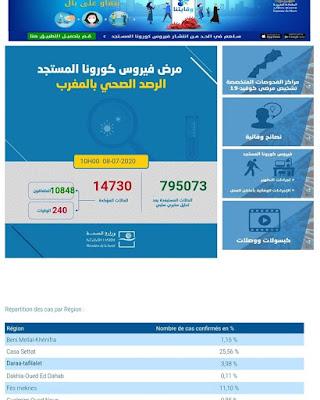 عاجل...المغرب يعلن عن تسجيل 123 إصابة جديدة مؤكدة ليرتفع العدد إلى 14730 مع تسجيل 209 حالة شفاء✍️👇👇👇