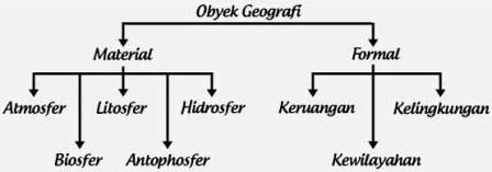 Objek Geografi