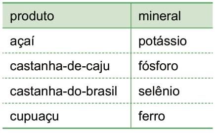 A tabela apresenta um dos constituintes minerais de cada um desses produtos