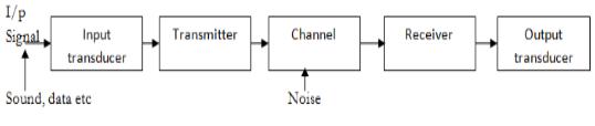 BASICS OF COMMUNICATION SYSTEM