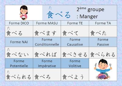 Japonais Kanji Ɨ¥æœ¬èªž Ƽ¢å— Conjugaison Du Verbe É£Ÿã¹ã'‹ Taberu Manger En Japonais