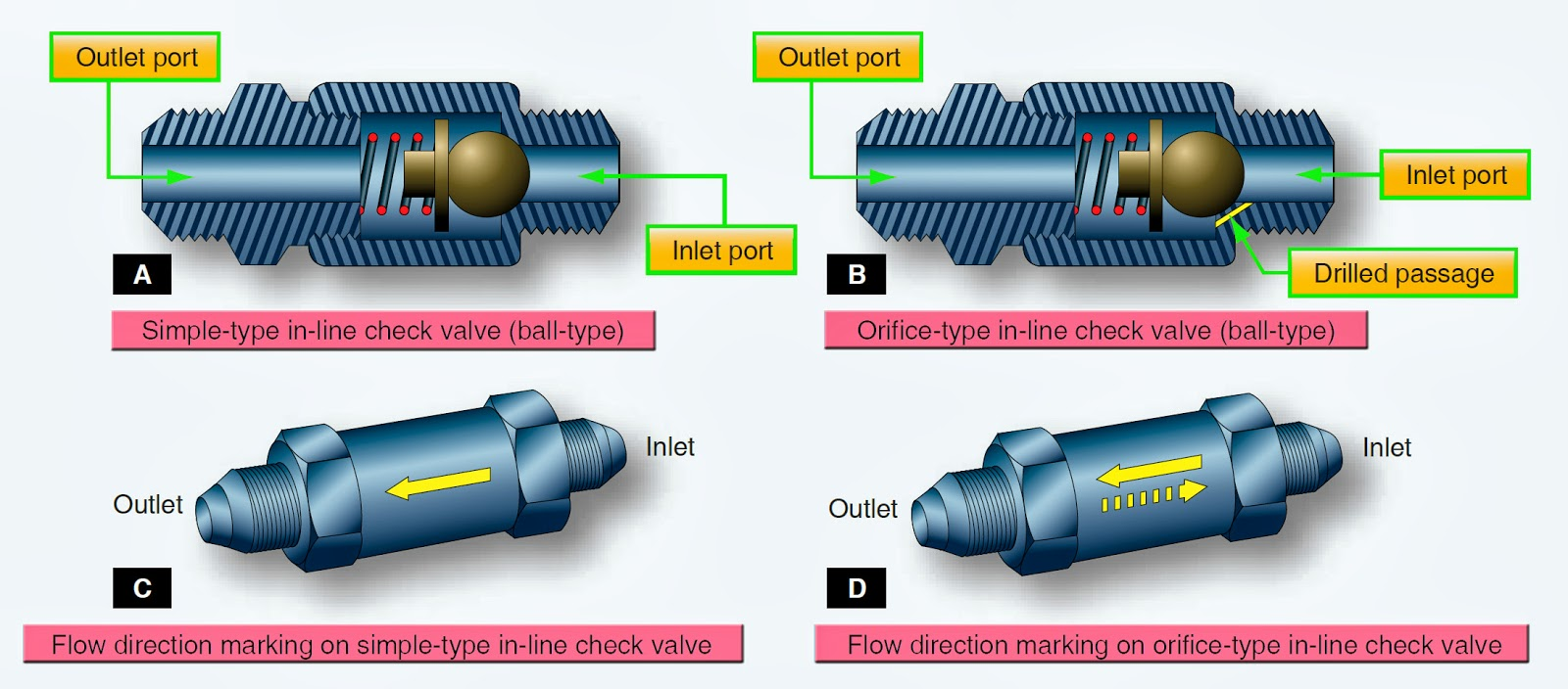 Aeronautical Guide Hydraulic System Valves Simple Engine Diagram Valve Get Free Image About Wiring Aircraft