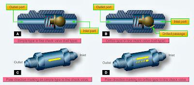 1checker review  Grammar Checker An in line check valve and orifice type in line check valve