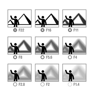 contoh hasil dari bukaan apperture
