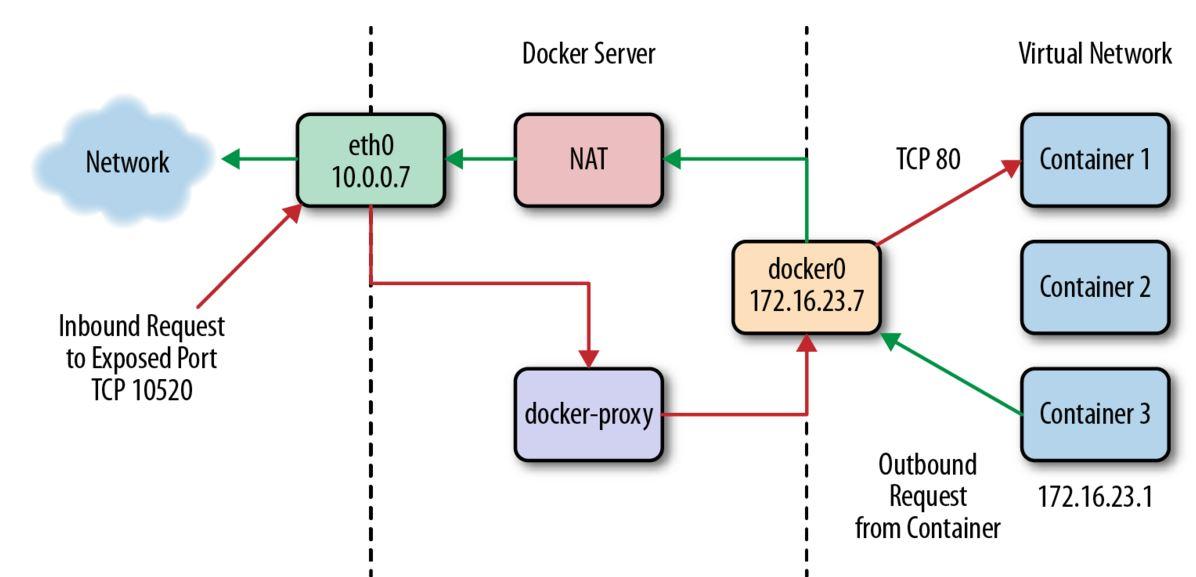 Proxy server on docker